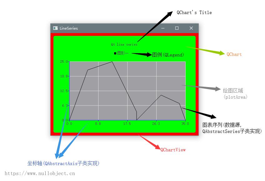 Qt Charts组成结构