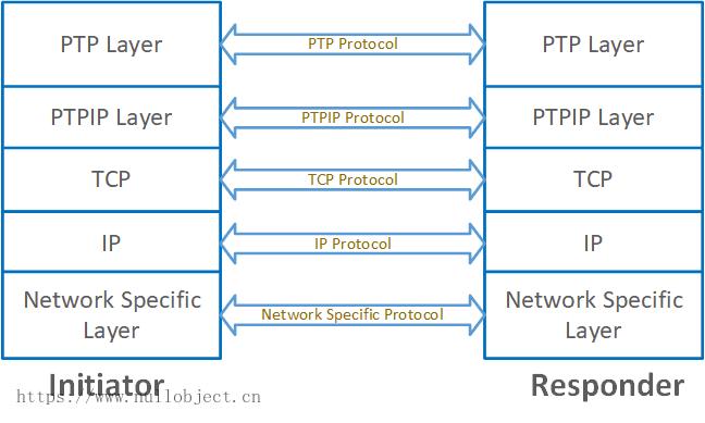 PTP-IP传输模型