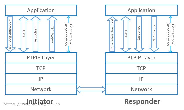 PTP-IP协议模型