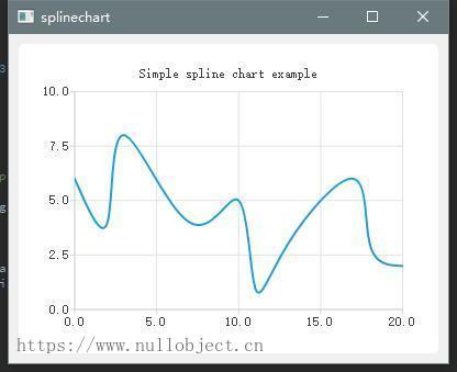 图2.2 曲线图示例