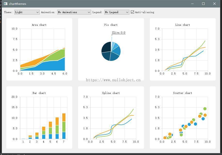 图2.0 Qt Charts 图表概览